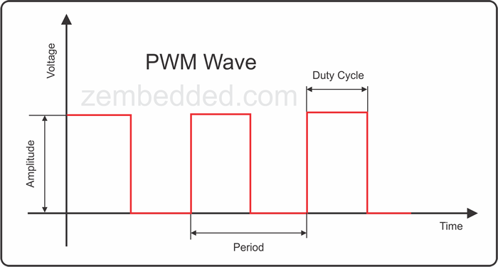 how to decide the pwm